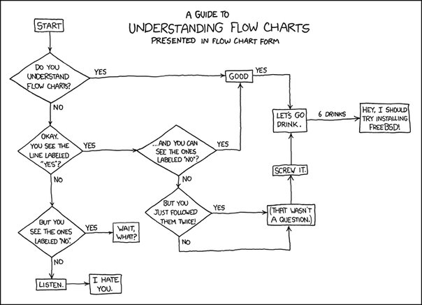XKCD - Guide to understanding Flow Charts