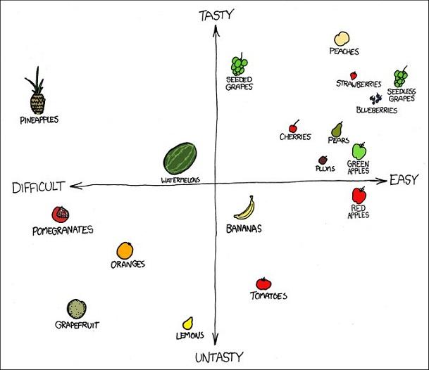 XKCD - Fruit Graph