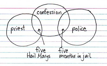 Indexed - Confession