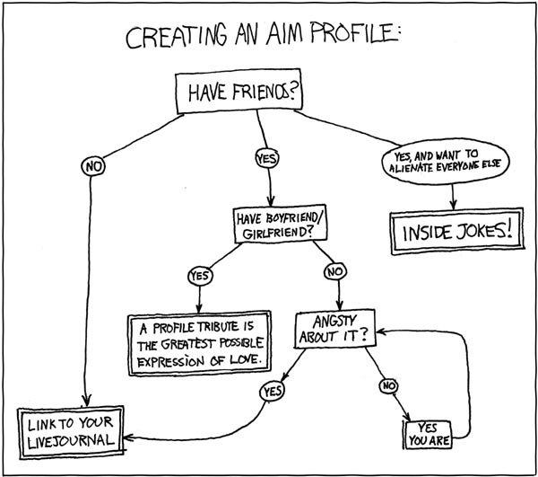XKCD - AIM Profiling