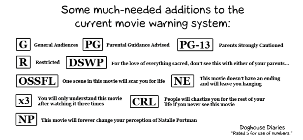 The Doghouse Diaries - Movie rating system