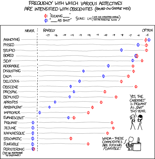 XKCD - Adjectives