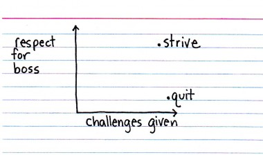 Indexed - Strive or Quit