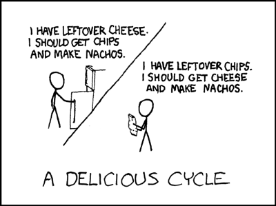 XKCD - A Delicious Cycle
