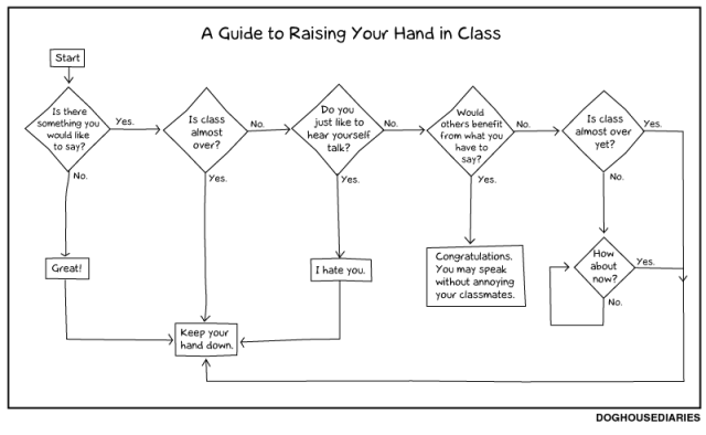Doghouse Diaries - Guide to raising your hand in class