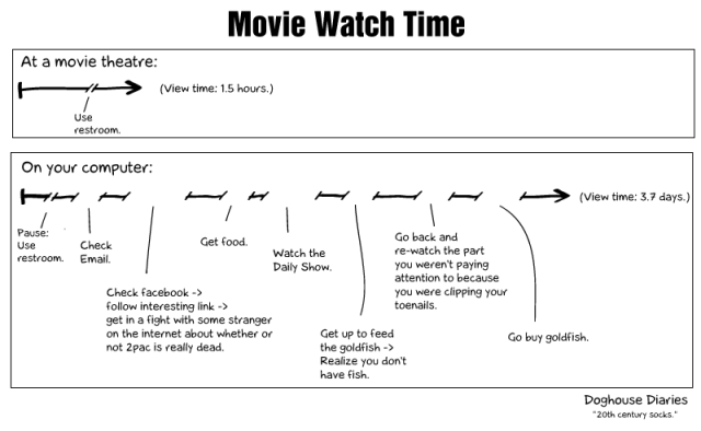 Doghouse Diaries - Movie Watch Time