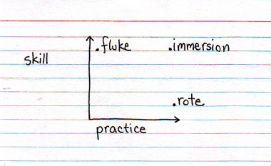 Indexed - Skill vs practice