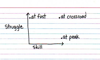 Indexed - Struggle vs skill